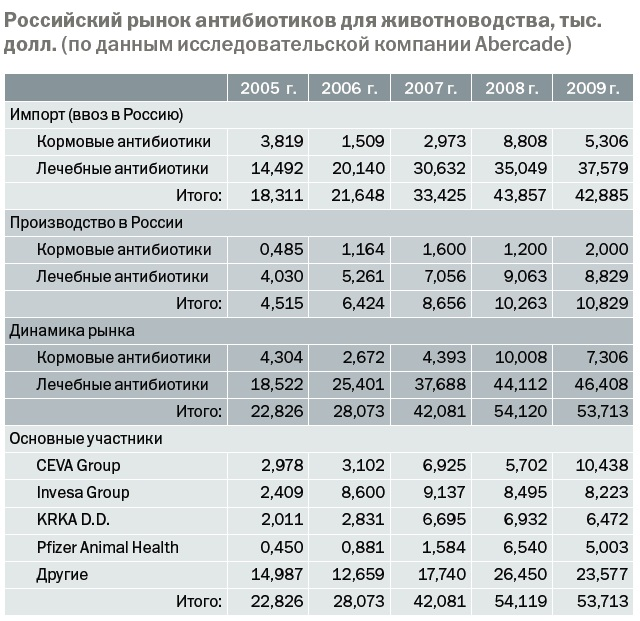 рынок антибиотиков для животноводства