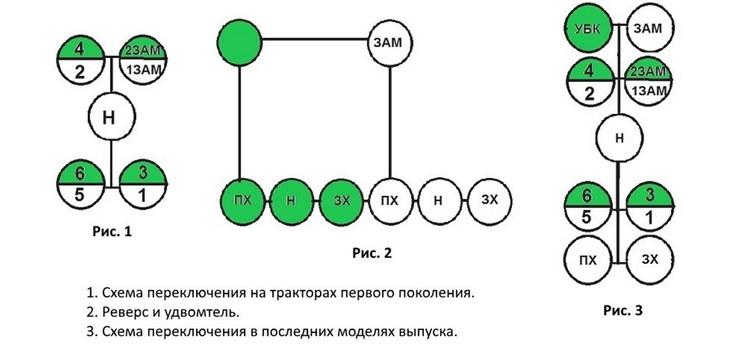 Самодельная кулиса КПП | Fermer.Ru - Фермер.Ру - Главный.