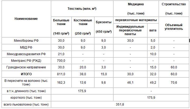 Возрождение российского льноводства — AgroXXI