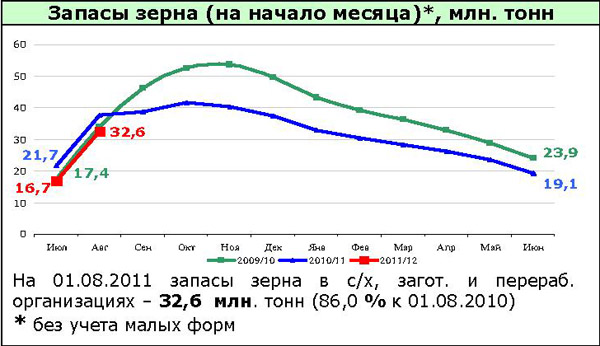Рынок зерна – текущая ситуация (02.09.2011) — AgroXXI