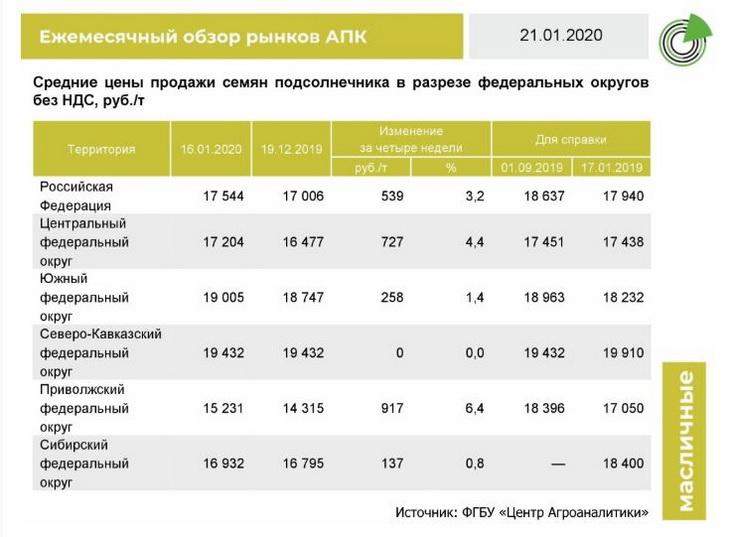 цены на масличные семена