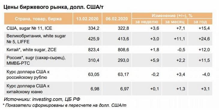 цены на сахар на мировой бирже