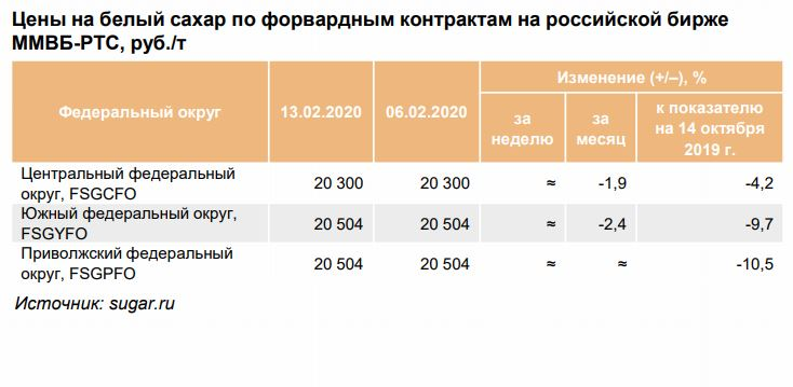 цены на сахар на российской бирже