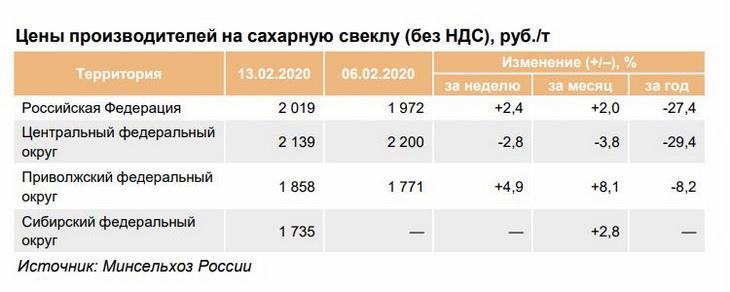цены производителей на сахарную свеклу в феврале