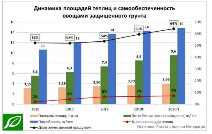 динамика рынка тепличных овощей в РФ