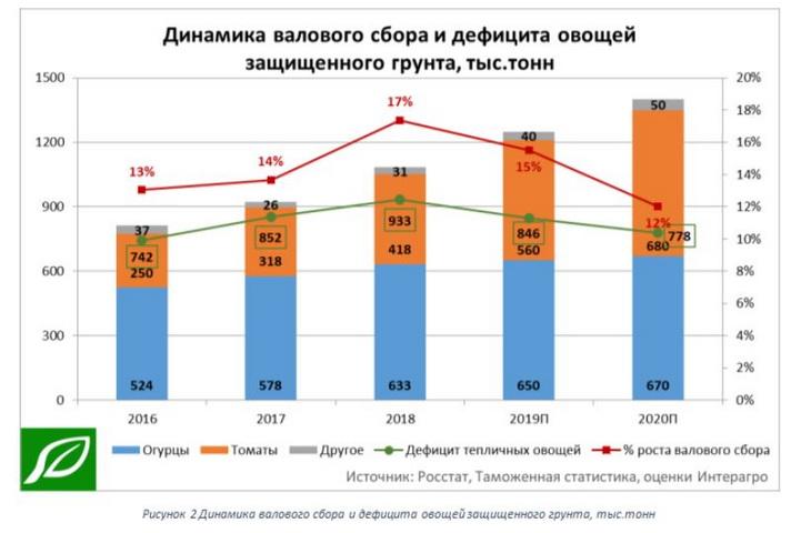 валовый сбор тепличных овощей в РФ