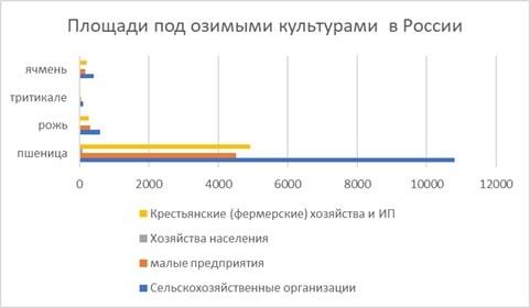 Площади озимого сева в тысячах га в России в 2018 году