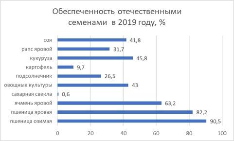 https://www.agroxxi.ru/images/grafik-1-k-state-prodovolstvennaja-bezopasnost.jpg