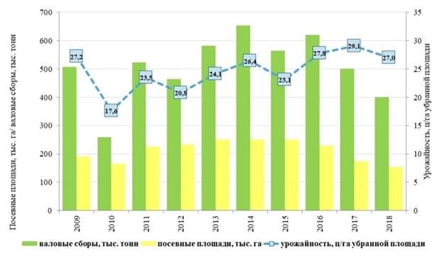 Посевные площади, урожайность, валовые сборы тритикале в России 2009-2018 годы