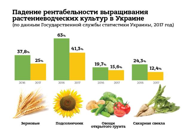 минеральные удобрения Украина