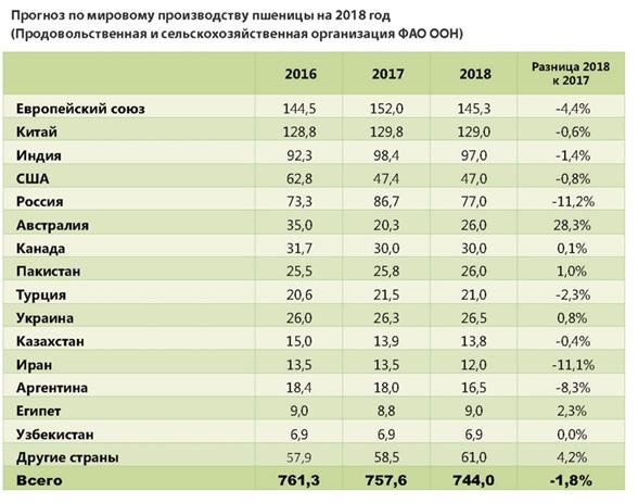Специалисты из-за засухи ухудшили прогнозы сбора зерна вРФ в2015г.