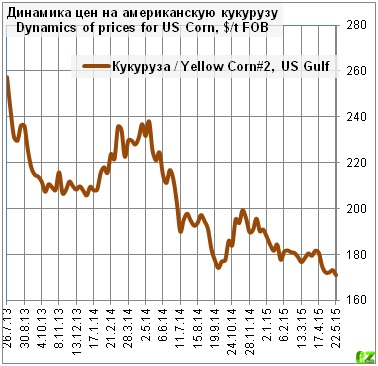 Зерновой рынок движется вниз