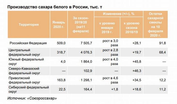 производство сахара в России в феврале 2020