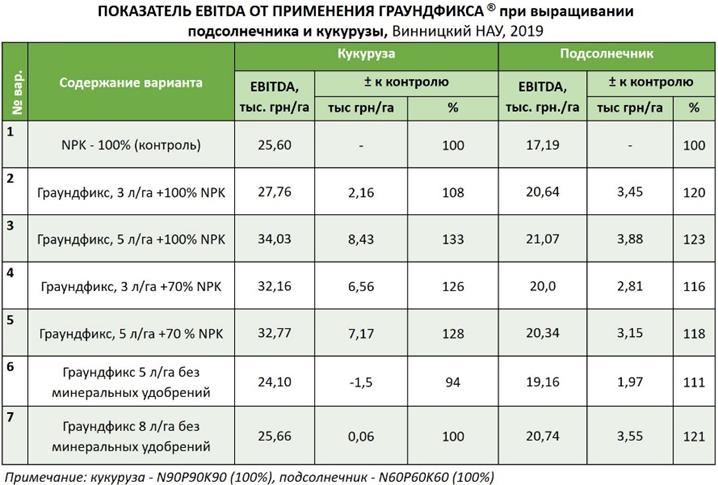 Уменьшение затрат на удобрения с помощью почвенных микробов