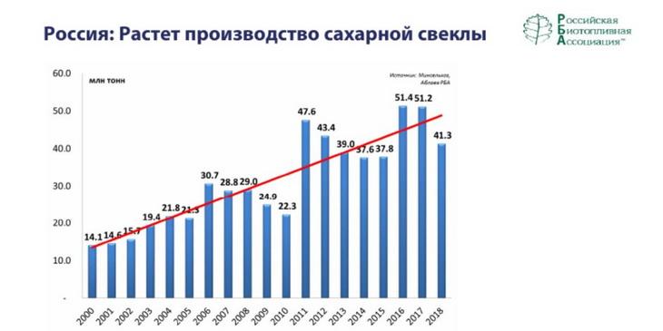 https://www.agroxxi.ru/images/rost-proizvodstva-saharnoi-svekly.jpg
