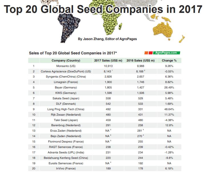 рынок семян 2017