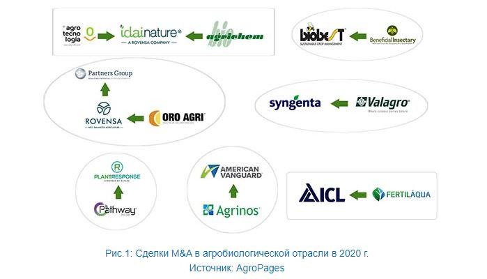 сделки в сегменте биопрепаратов