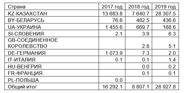 импорт семян льна