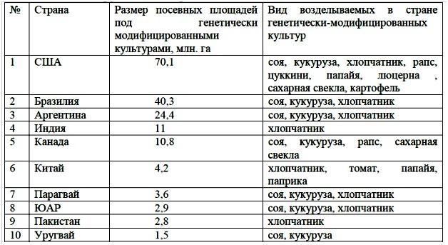 России нужны отечественные ГМ-культуры