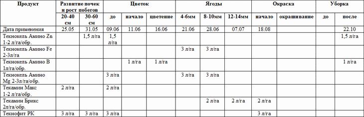 Показатели качества винограда