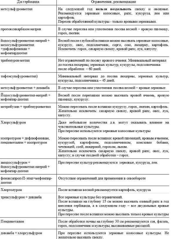 таблица последействие гербицидов осеннее применение в посевах озимых зерновых культур