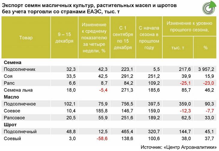 Опубликован еженедельный обзор рынка масличных