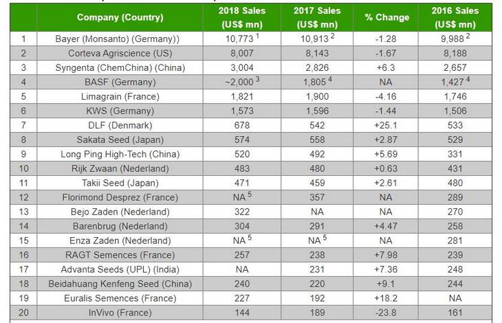 топ 20 семенных компаний 2018