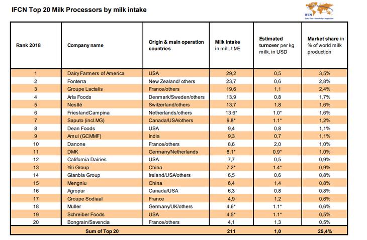 производители молока топ 20
