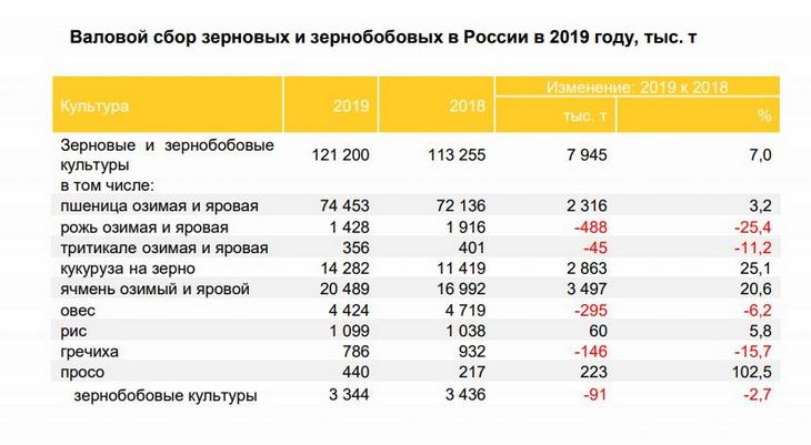 урожай зерновых в россии 2019