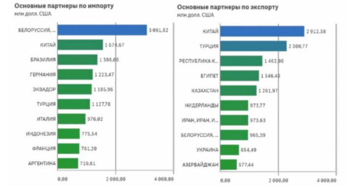 экспорт продукции АПК