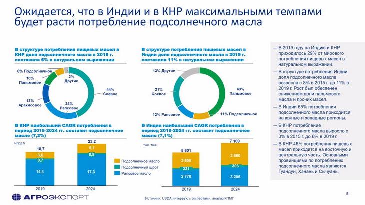 экспорт российского подсолнечного масла