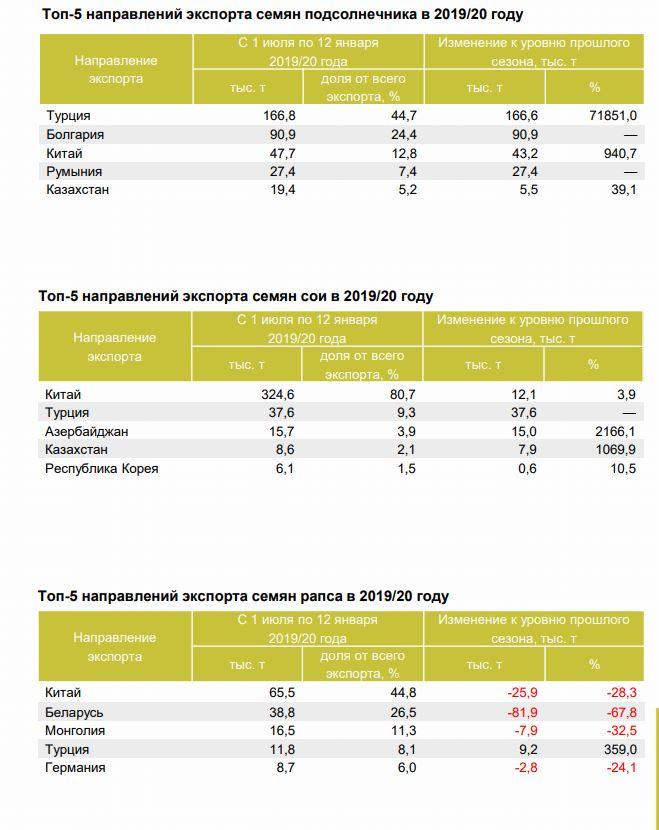экспорт семян масличных